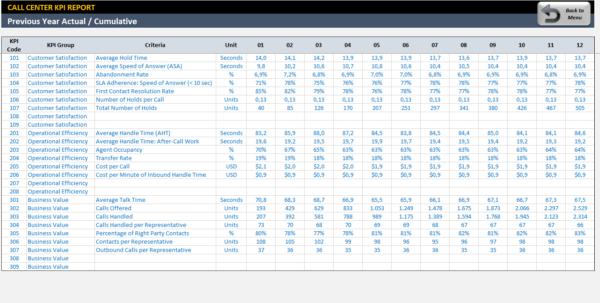 Call Center Stats Spreadsheet Regarding Call Center Kpi Dashboard  Readytouse Excel Template