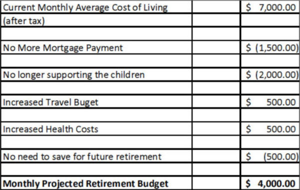 Canada Retirement Planning Spreadsheet Pertaining To Retirement Plans India Calculators And Retirement Planner