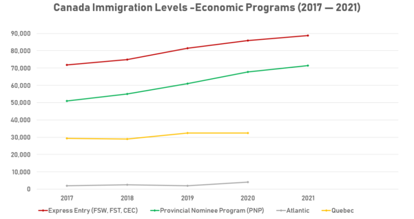 Canadian Citizenship Timeline Spreadsheet 2018 Pertaining To Canada Extends Immigration Targets Into 2021 With Prominent Roles