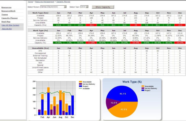 Capacity Planning Spreadsheet Excel With Resource Capacity Planning Template Excel And Resource Capacity