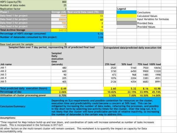 Capacity Planning Spreadsheet With Resource Capacity Planning Spreadsheet And Hadoop Clusters And