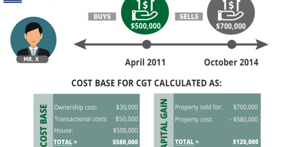 Capital Gains Tax Spreadsheet Australia With Regard To Calculating Capital Gains Tax Cgt In Australia Capital Gains Tax Spreadsheet Australia Google Spreadsheet, 1