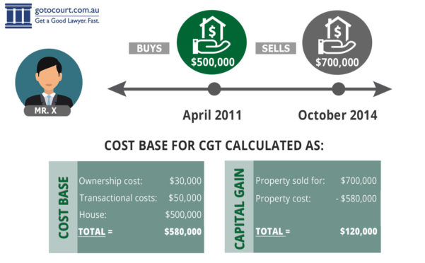 Capital Gains Tax Spreadsheet Australia With Regard To Calculating Capital Gains Tax Cgt In Australia