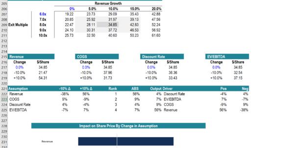 Capstone Forecasting Spreadsheet & Walkthrough Tips Regarding Complete Financial Modeling Guide  Stepstep Best Practices