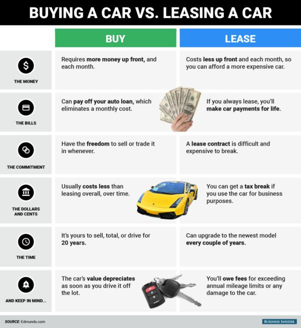 Car Buy Vs Lease Spreadsheet In Rent Vs Buy Car  Kasare.annafora.co