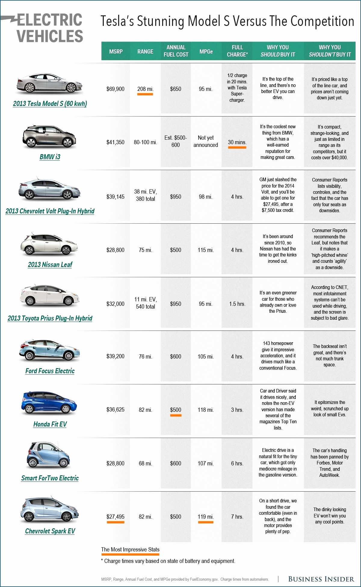 Car Comparison Spreadsheet For New Car Comparison Spreadsheet Outstanding Wedding Budget