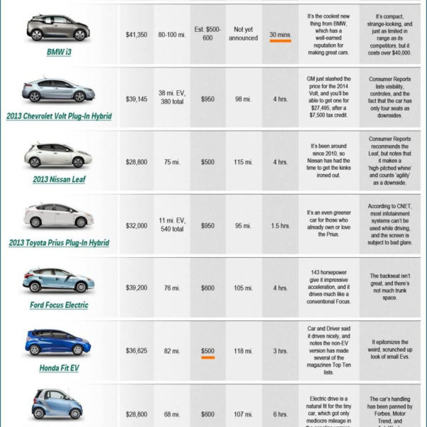 Car Comparison Spreadsheet With New Car Comparison Chart And Car Sales Spreadsheet Template