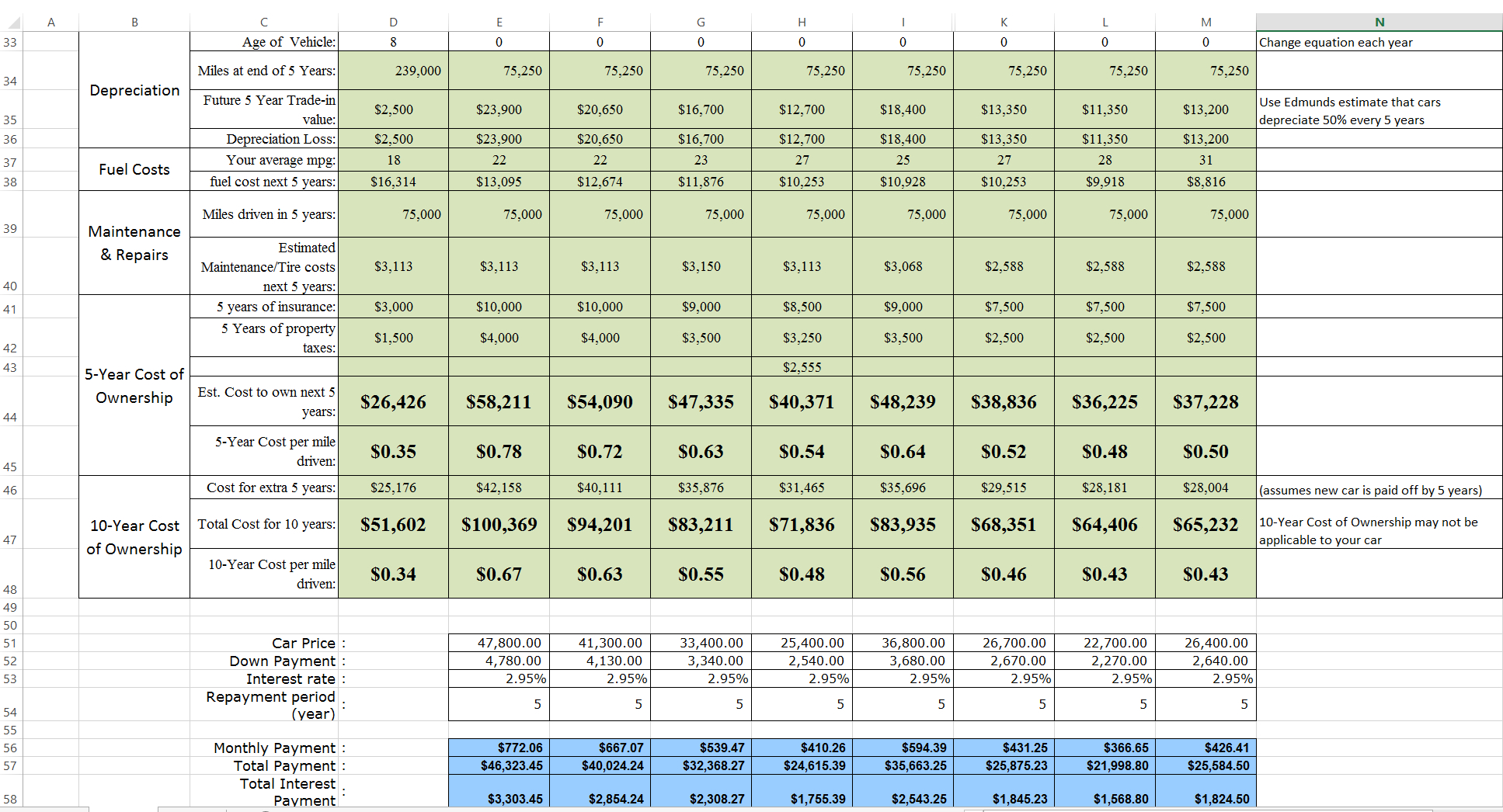 Car Cost Of Ownership Spreadsheet Intended For Car Cost Comparison Tool For Excel