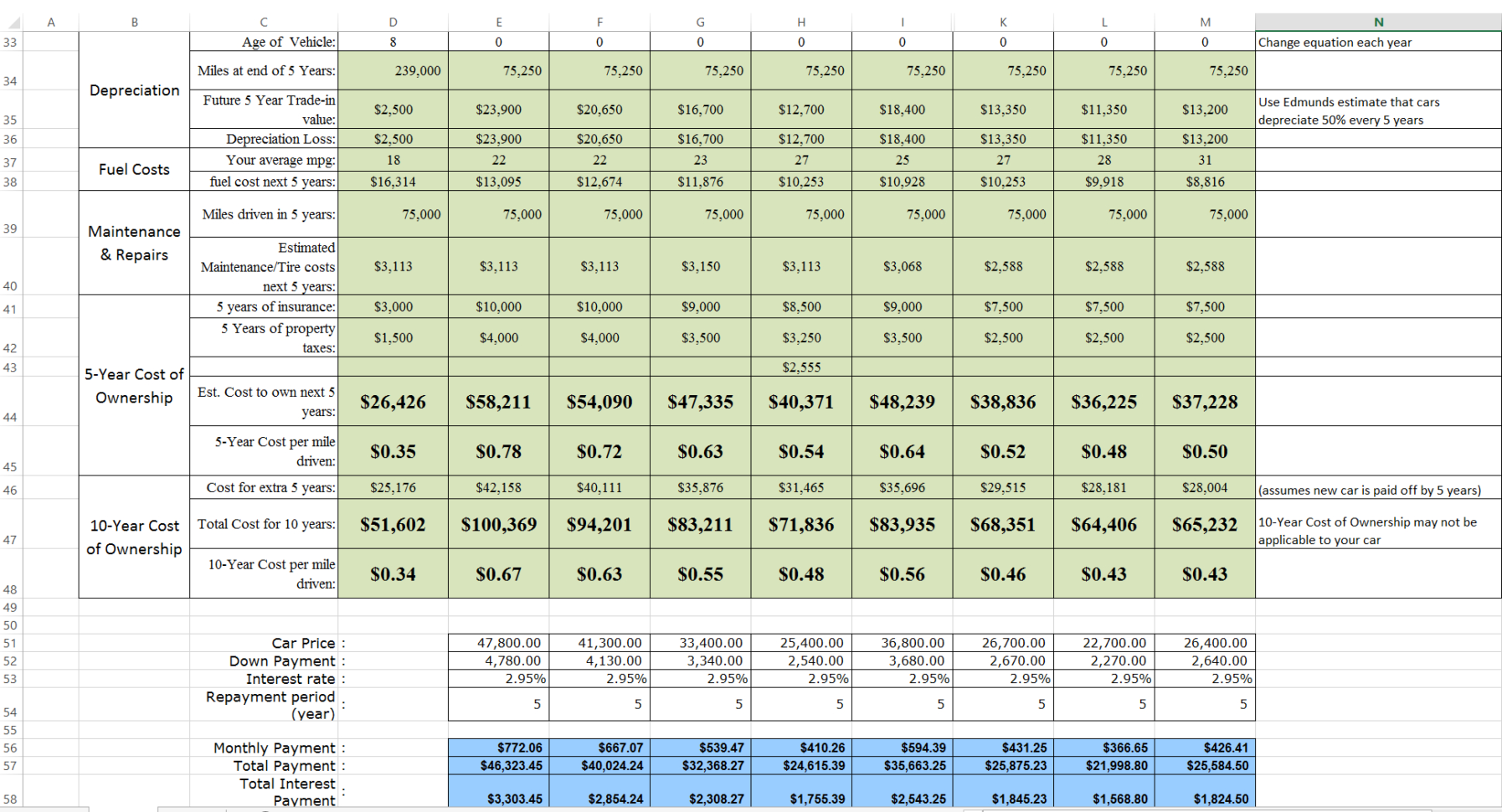 Car Expenses Excel Spreadsheet Inside Car Cost Comparison Tool For Excel