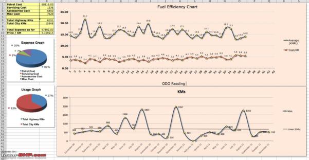 Car Expenses Excel Spreadsheet Throughout Car Expense Tracker Tool  Teambhp