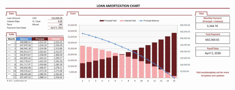 car loan amortization spreadsheet excel within car amortization calculator excel luxury schedule