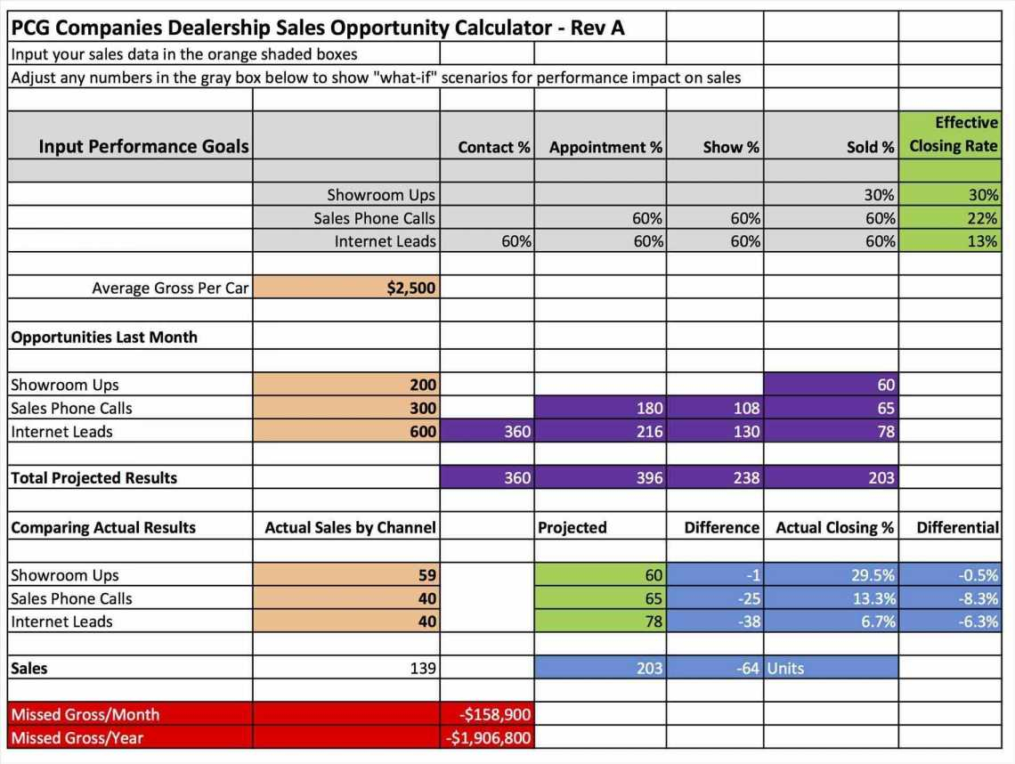 Car Sales Commission Spreadsheet with Sales Commission ...