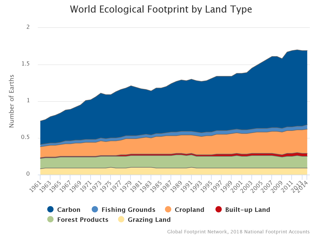 Carbon Footprint Calculator Excel Spreadsheet Inside Data And Method  Global Footprint Network