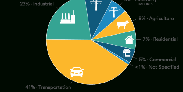 Carbon Footprint Calculator Excel Spreadsheet With California's Greenhouse Gas Emission Inventory