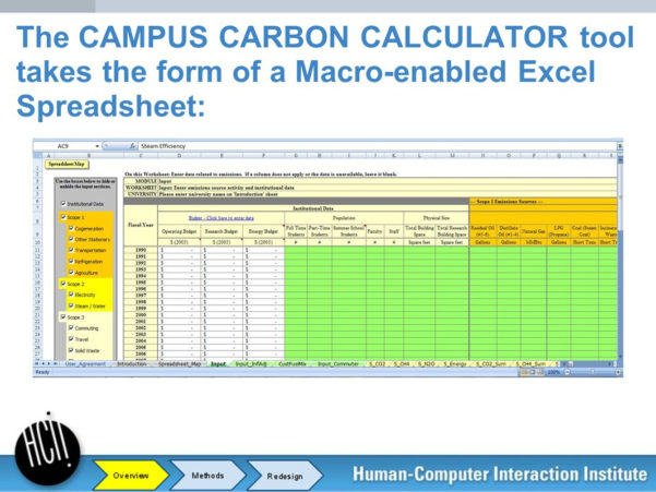 Carbon Footprint Calculator Excel Spreadsheet With Organizational Sustainability  Ppt Download