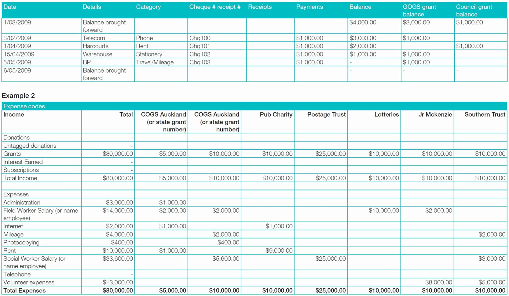 Cash Basis Accounting Spreadsheet Pertaining To Cash Basis Accounting Spreadsheet  Austinroofing