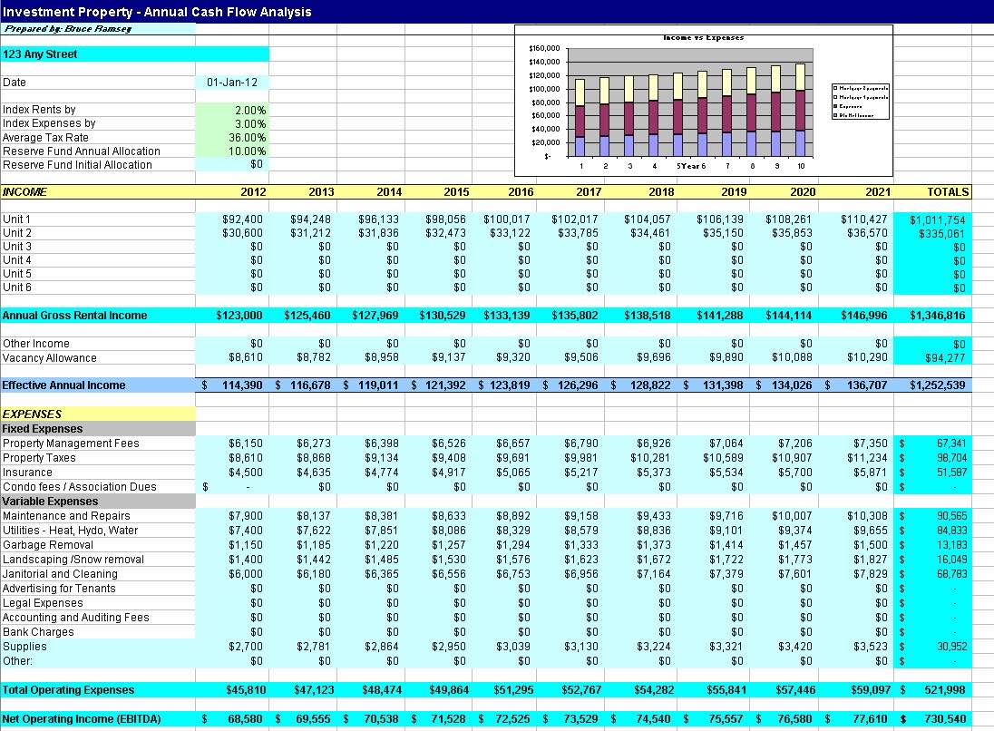 Cash Flow Analysis Spreadsheet Intended For Rental Property Analysis Spreadsheet And Rental Property Cash Flow