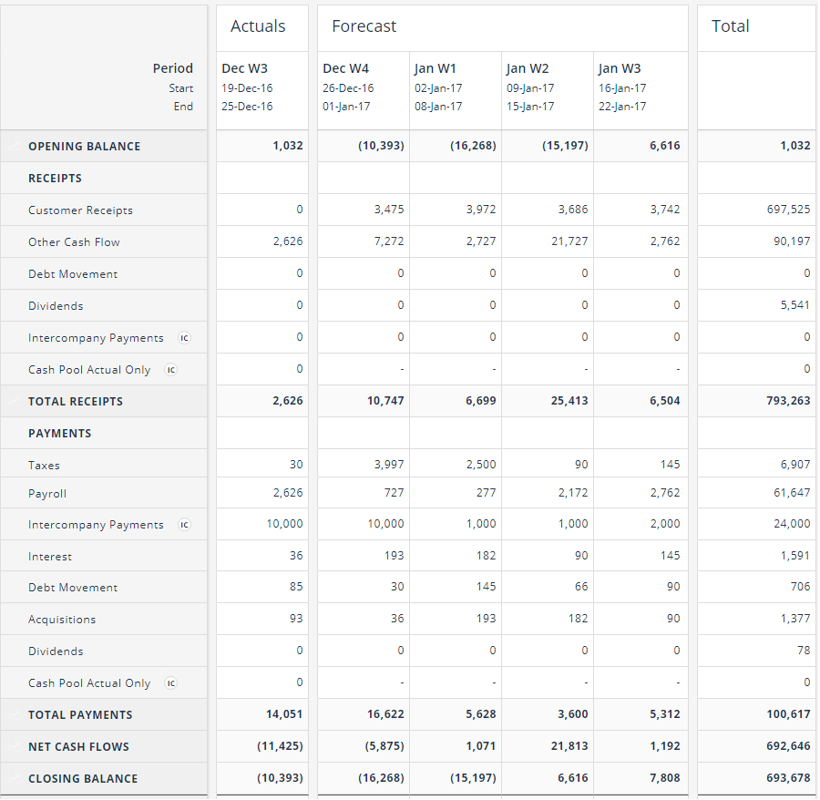 Cash Flow Forecast Spreadsheet Within Cash Flow Forecasting Template