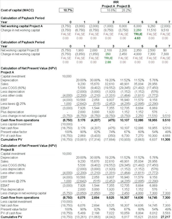 Cash Flow Spreadsheet Example Within 023 Pro Forma Budget Template Business Plan Sales Forecast