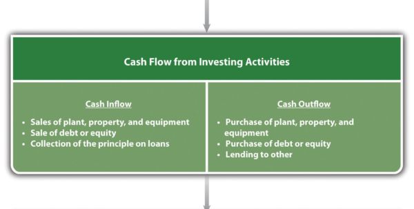 Cash Flow Spreadsheet For Small Business Pertaining To Small Business Cash Flow Template Valid Cash Flow Statement Ppt