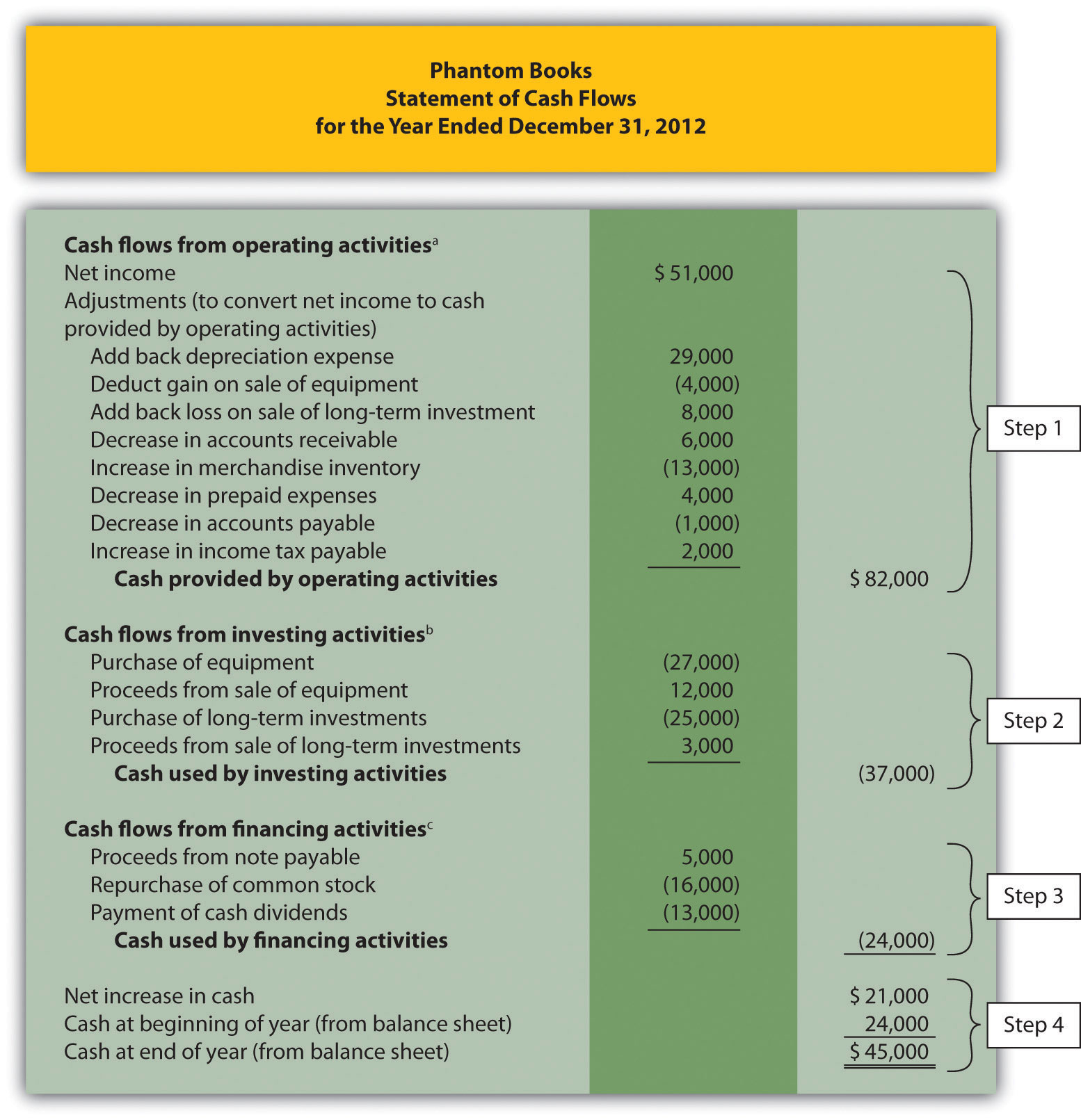 Cash Flow Spreadsheet Home Budget Inside Using The Indirect Method To Prepare The Statement Of Cash Flows