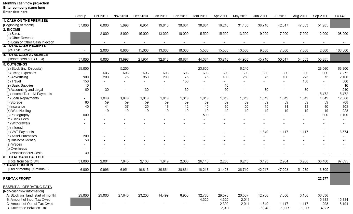Cash Flow Spreadsheet Uk Within Advice With Cash Flow And Yearly Profit Projections With Pictures