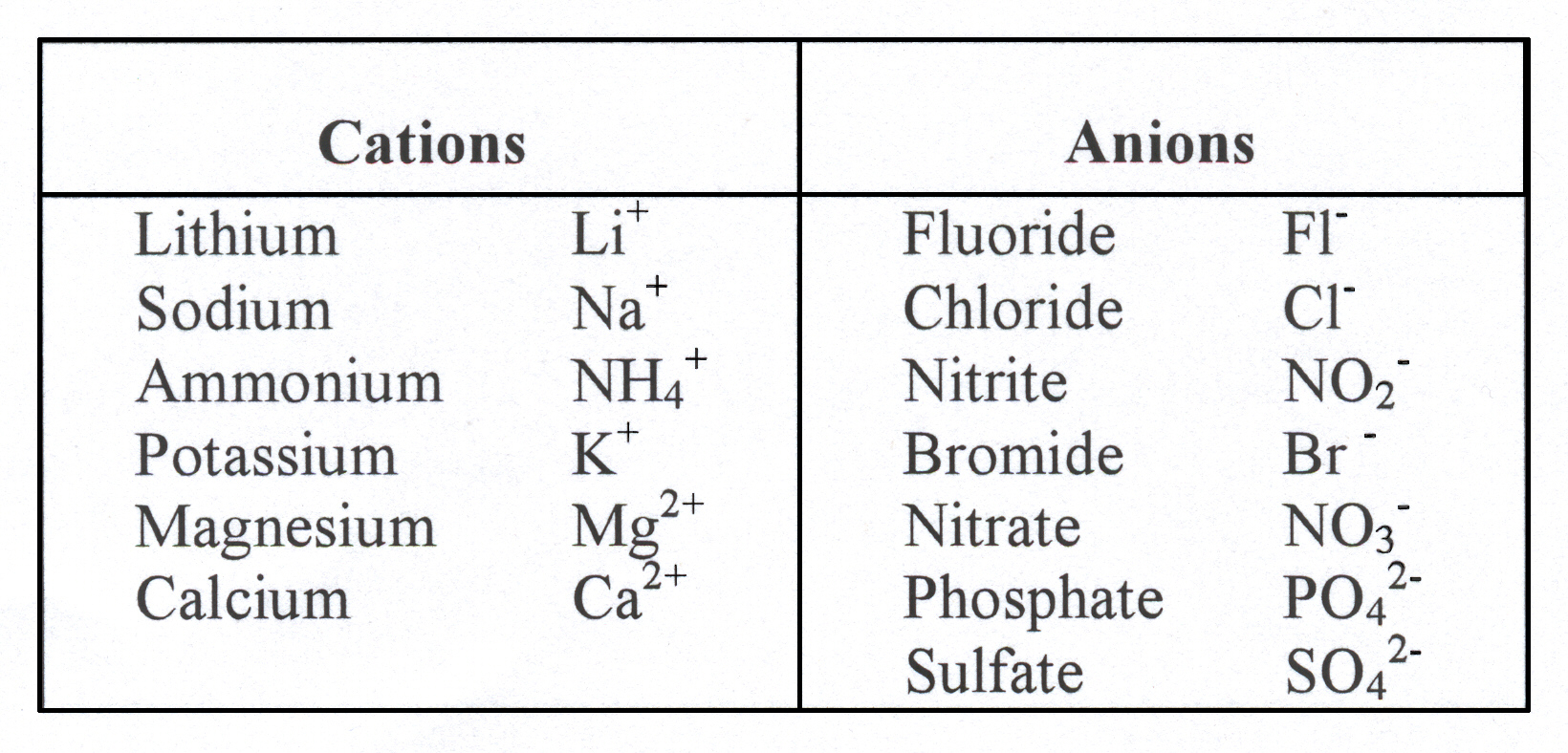 Cation Anion Balance Spreadsheet Inside Cations And Anions  Rent.interpretomics.co