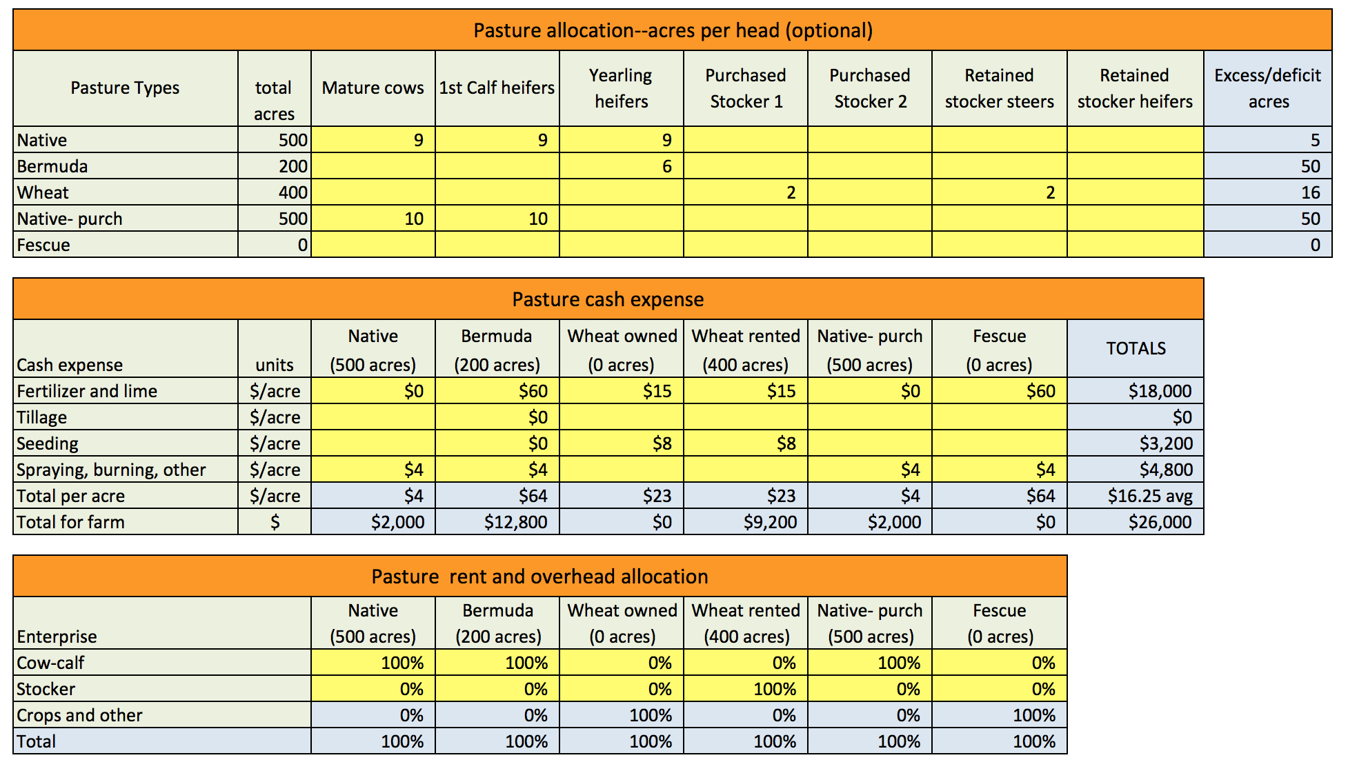 Cattle Budget Spreadsheet With Cr3252 Ranch Calculator Ranchcalc » Osu Fact Sheets
