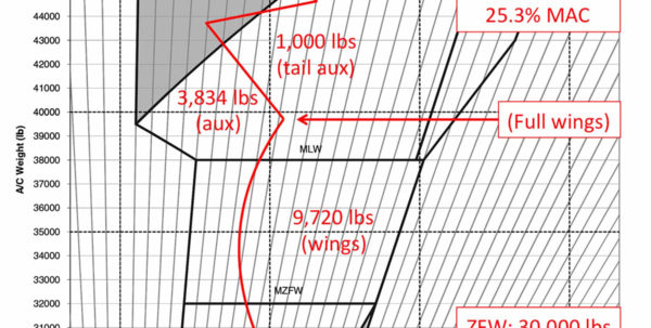 Cessna 206 Weight And Balance Spreadsheet Regarding Weight And Balance Curtailment Cessna 206 Weight And Balance Spreadsheet Printable Spreadsheet