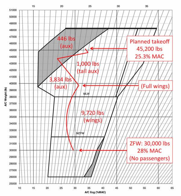 Cessna 206 Weight And Balance Spreadsheet Regarding Weight And Balance Curtailment