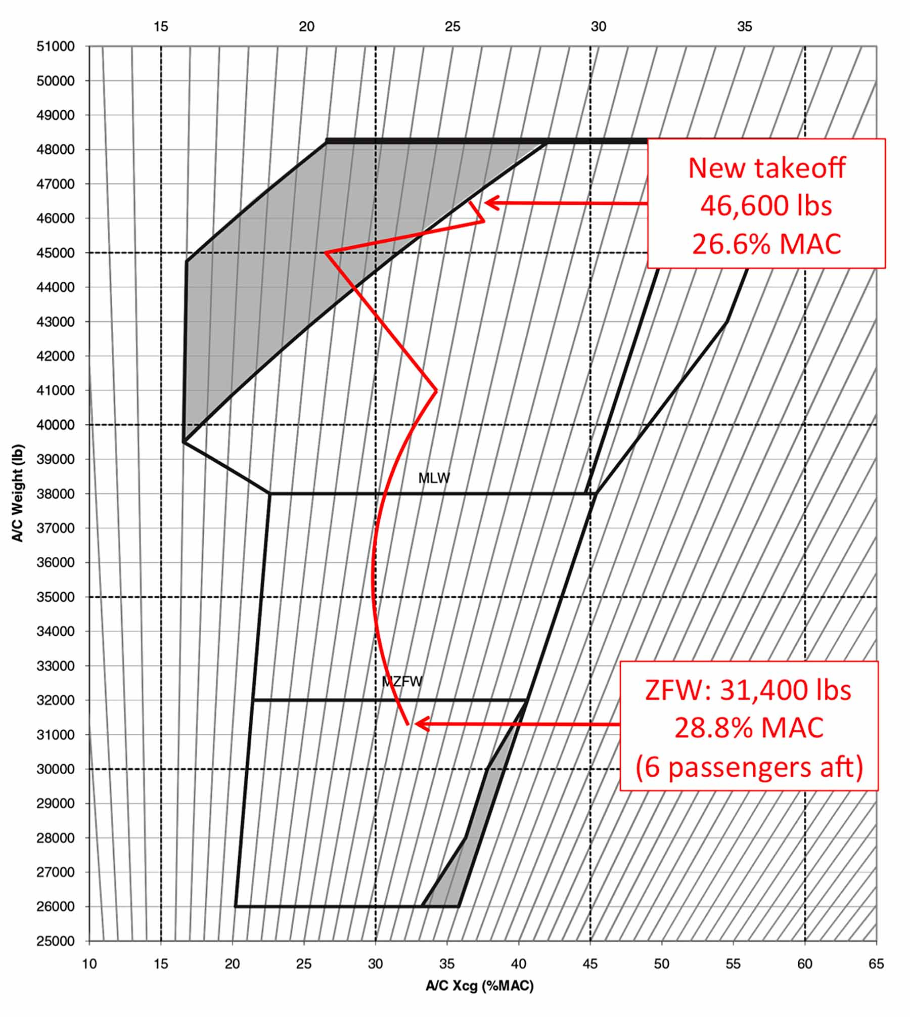 Cessna 206 Weight And Balance Spreadsheet With Regard To Weight And Balance Curtailment