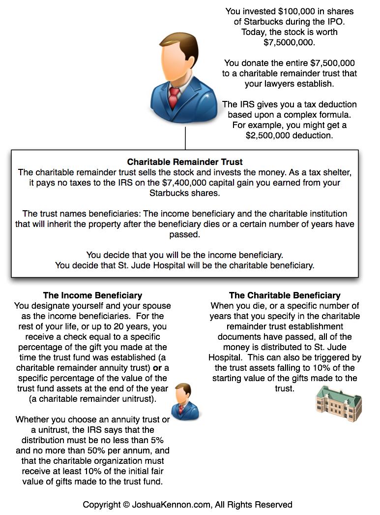 Charitable Remainder Trust Spreadsheet Throughout Charitable Remainder Trusts For Beginners