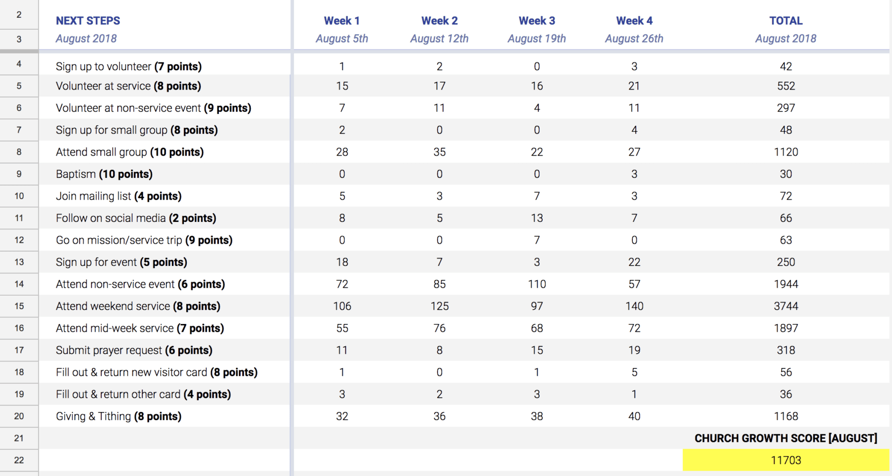 Church Attendance Tracking Spreadsheet | db-excel.com