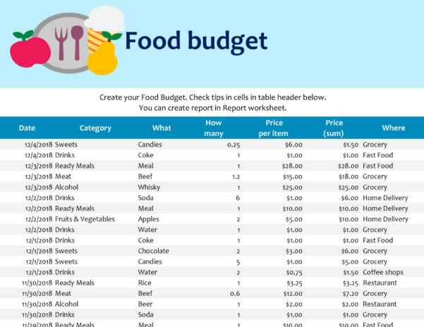 Coffee Shop Profit And Loss Excel Spreadsheet In Food Budget Excel