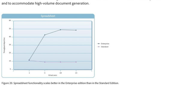 Coldfusion Spreadsheet Functions With Regard To Improve Application Performance And Scalability With Adobe