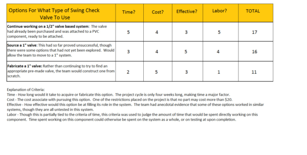 College Decision Spreadsheet For College Decision Matrix Spreadsheet – Spreadsheet Collections