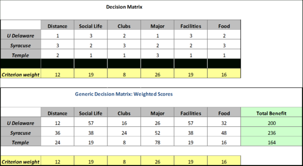College Decision Spreadsheet Inside How To Select A College