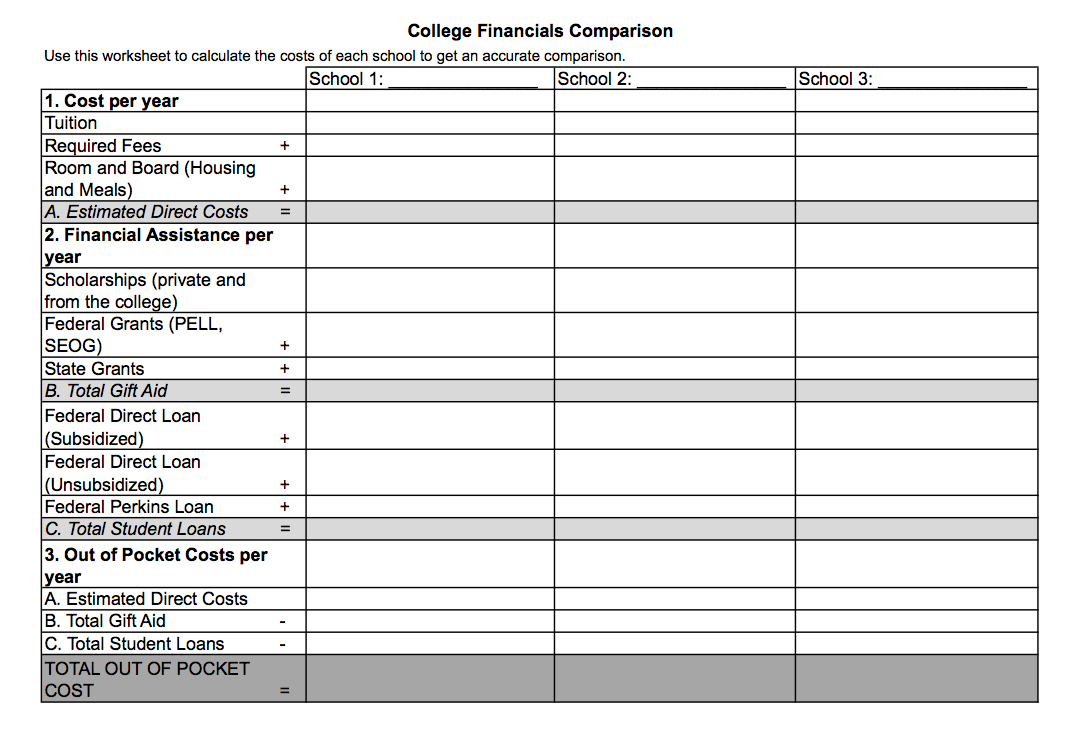 College Decision Spreadsheet Regarding College Comparison Spreadsheet With Cost Plus Tuition Together Excel
