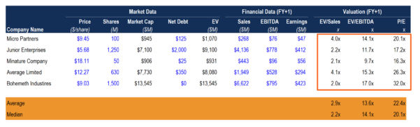 Company Valuation Excel Spreadsheet Inside Valuation Modeling In Excel  Learn The 3 Most Common Methods