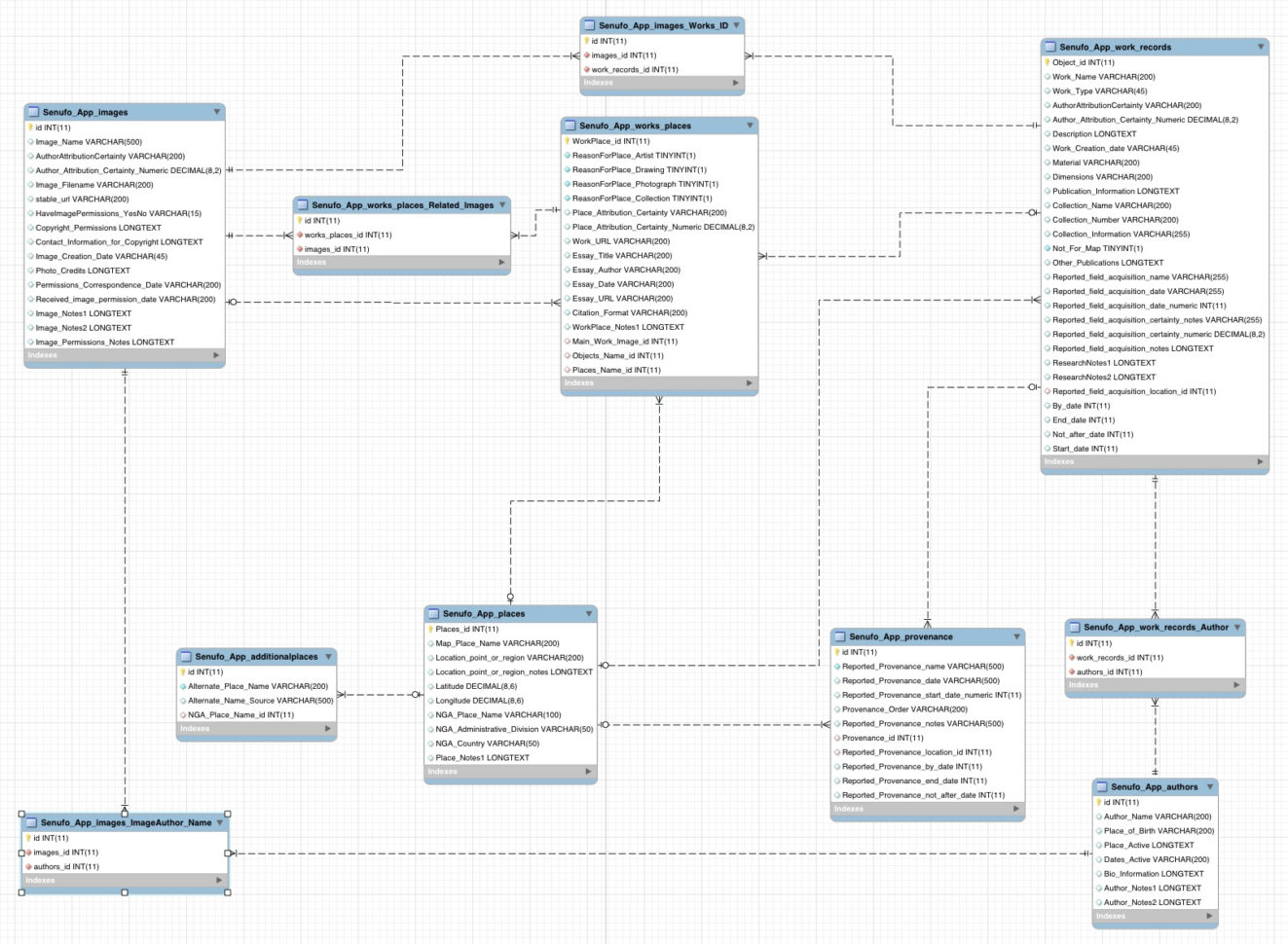 Compare And Contrast Databases And Spreadsheets Within Publicfacing About Database Design – Mapping Senufo Beta