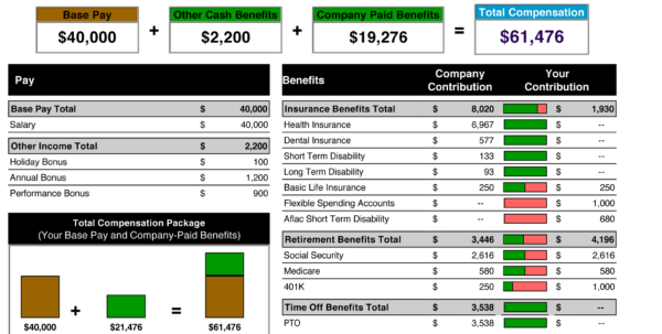 Compensation Spreadsheet Template In Samples Of Employee Benefit Statements And Total Compensation