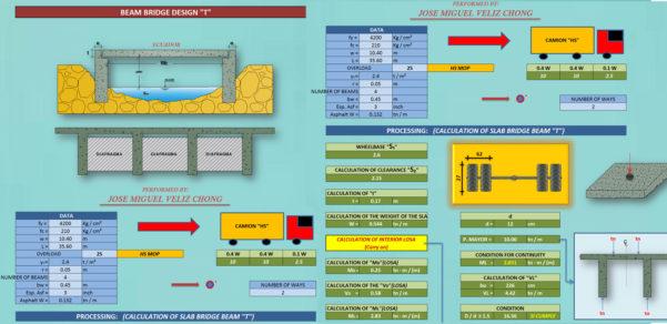 Composite Beam Design Spreadsheet Regarding Civil Engineering Spreadsheet Collection  2018 Update  Civil