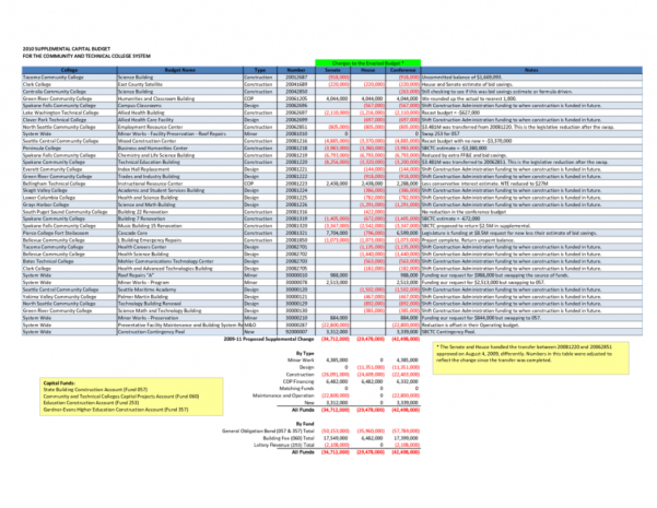 Computer Build Spreadsheet Throughout Building Budget Spreadsheet Template Of Business Resume Build Me A