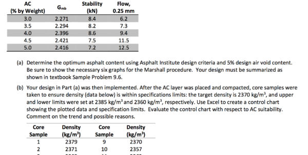 Concrete Mix Design Spreadsheet Throughout Solved: Asphalt Mix Design Use The Marshall Procedure To D