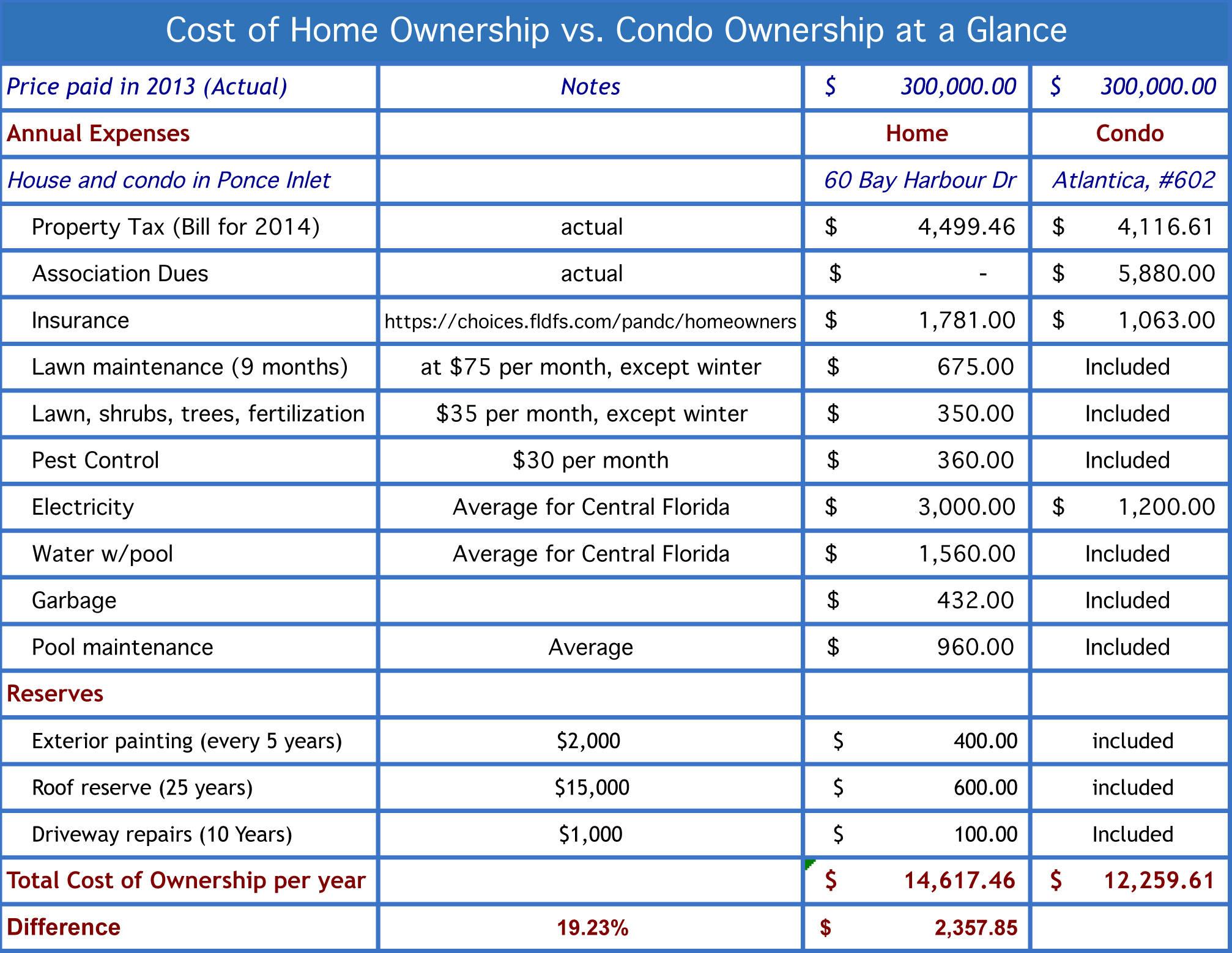 Condo Expenses Spreadsheet Inside Condo Expenses Spreadsheet Nice Home Expenses Spreadsheet