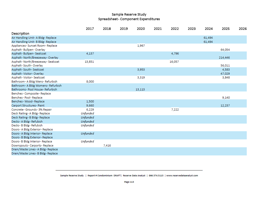 Condo Reserve Study Spreadsheet Regarding Our Studies  Reserve Data Analyst