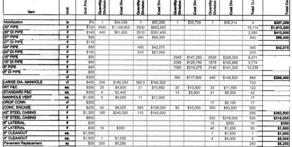 Construction Cost Breakdown Spreadsheet In Free Construction Cost Estimate Template Kleo Beachfix Co Form