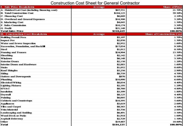 Construction Cost Breakdown Spreadsheet Within House Construction Estimate Format And House Construction Cost