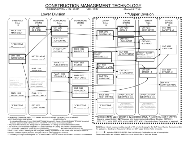 Construction Management Spreadsheet Intended For Construction Management Technology  Building Option Flowchart 2017