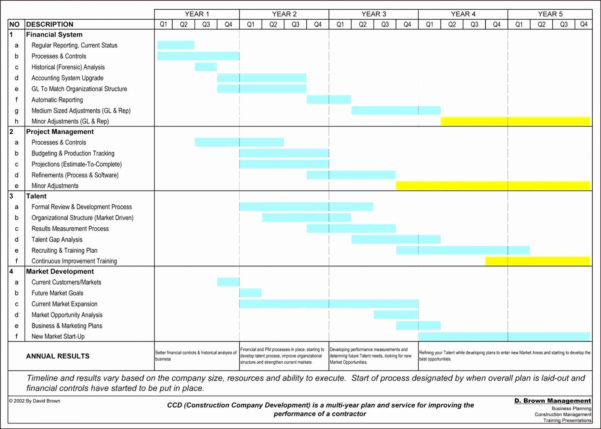 Construction Management Spreadsheet Throughout Google Sheets Gantt Chart Template With Dates Construction Plus